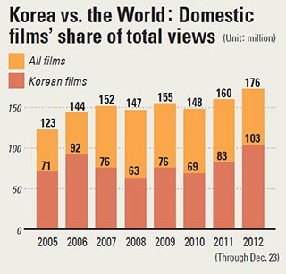 a history of the korean film industry South korea's domestic film industry enjoys a majority market  the film set a  record in korean cinema history by selling.