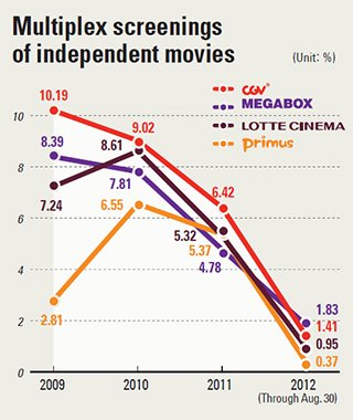 analysis of the korean film industry The north korean film industry fell into the bellwether supervision of kim jong il   analysis of three south korean and two north korean adaptations admirably.